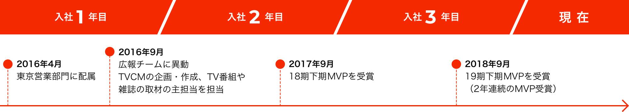 【入社1年目】東京営業部門に配属 広報チームに異動【入社2年目】18期下期MVPを受賞入社【入社3年目】19期下期MVPを受賞【現在】TVCMの企画・作成、TV番組や雑誌の取材の主担当を担当